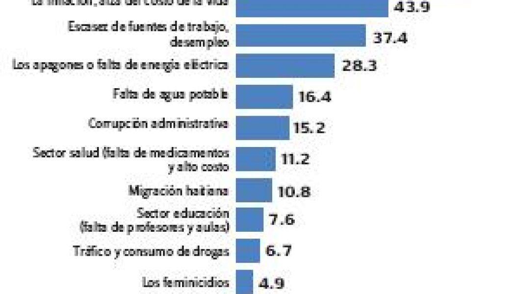 Encuesta: delincuencia, inflación y desempleo siguen siendo principales problemas RD