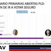 Encuesta otorga a Leonel un 69.5% y a Gonzalo un 13.4%